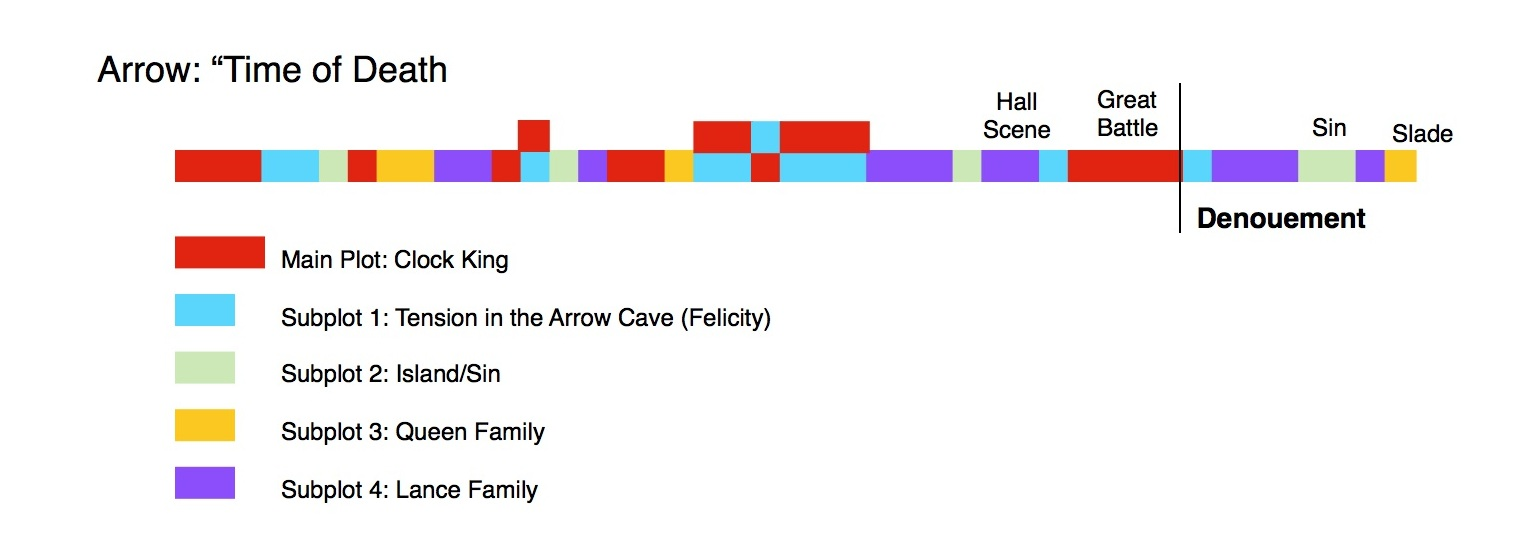 Arrow-Plot-Diagram