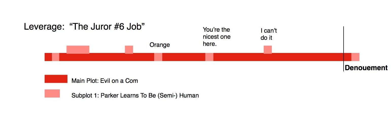 Leverage-Plot-Diagram